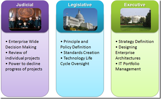 Enterprise Architecture Analogy to US Government