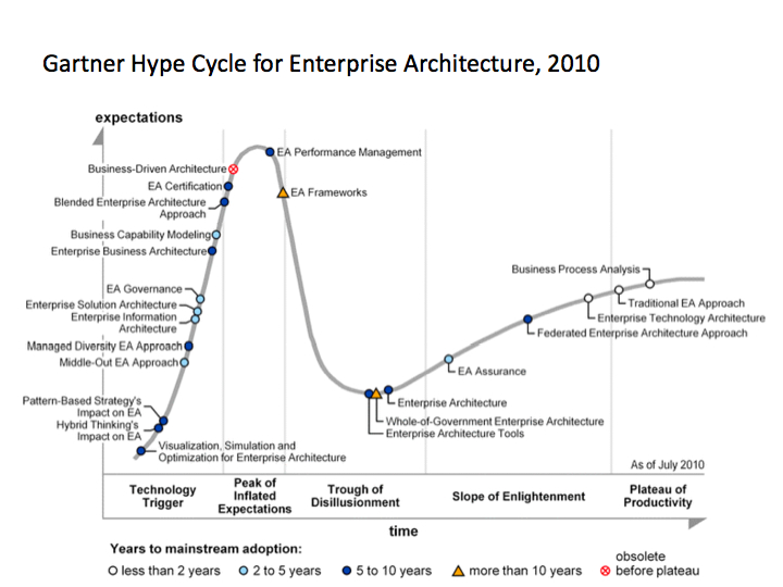Gartner Enterpise Architecture Hype Cycle 2010
