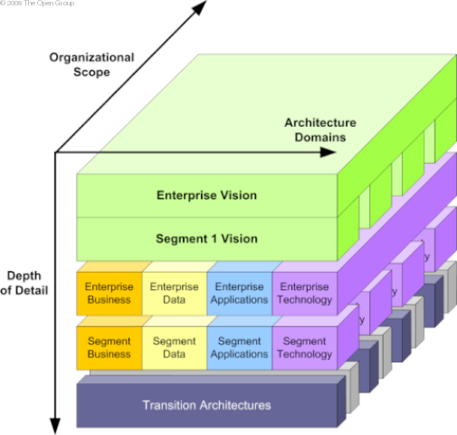 Navigating through the complexities of architectures ea voices if you are looking to supplement togaf or look at other perspectives there are great resources at the omg ieee foda and others malvernweather Images
