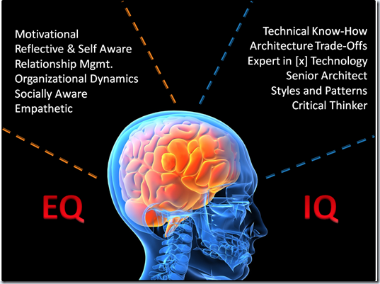 Mike Walker's Blog: EQ vs IQ