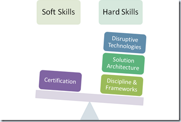 Mike Walker's Blog: Hard vs. Soft Skills
