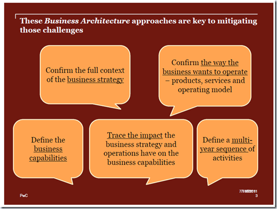 Mike Walker's Blog: Business Architecture Challenges