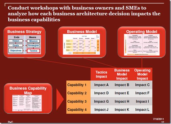 Mike Walker's Blog: Business Architecture Models