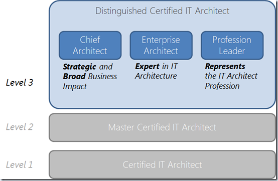 Mike Walker's Blog: Open CA Certification Levels