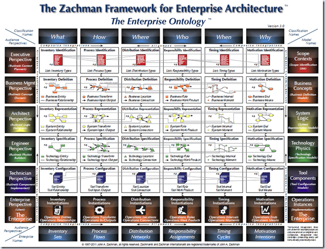 Mike Walker's Blog: The Zachman Framework for Enterprise Architecture Version 3