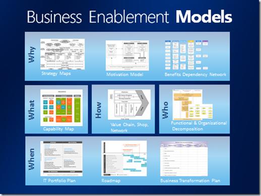 Mike Walker's Blog: The New World of Enterprise Architecture From IT Architecture to Enterprise Architecture
