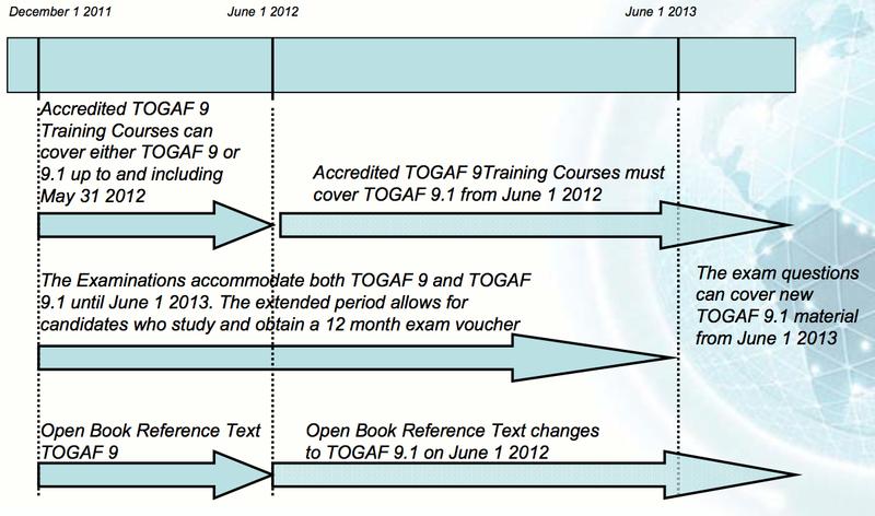 TOGAF 9.1 Certification Changes