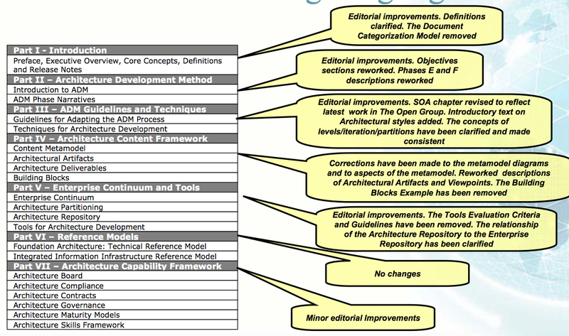 TOGAF 9 Summary Changes