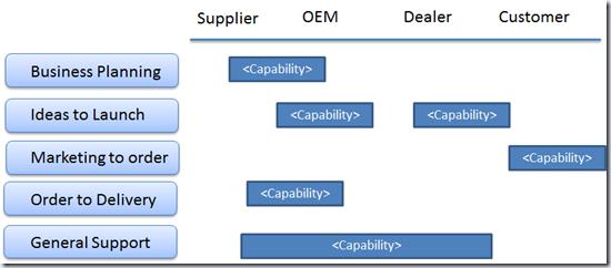 Mike Walker's Blog: Nissan Business Process Reference Model