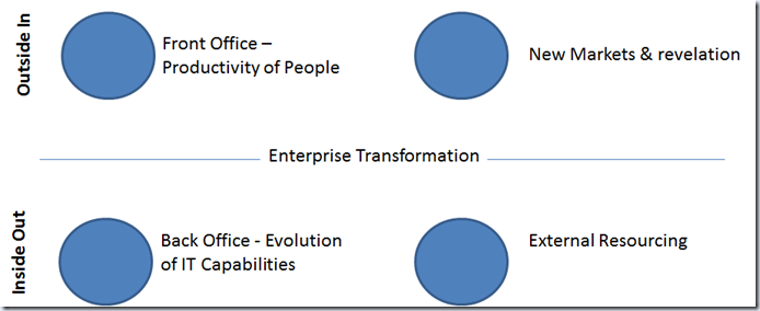 Mike Walker's Blog: The Transformed Enterprise