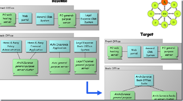 togaf architecture vision template - archimate 2 0 highlights ea voices