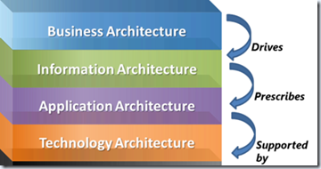 Mike Walker's Blog: Architecture Domains