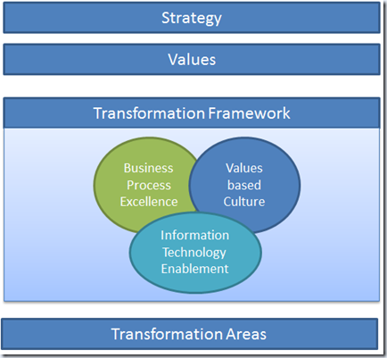 Mike Walker Blog: Cloud Transfomation