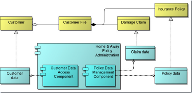 the first time archimate complements : data architecture diagram togaf - findchart.co