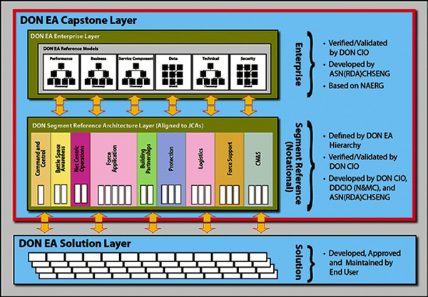 Us navy updates its enterprise architecture framework to 40 ea us navy don enterprise architecture fwk 4 malvernweather Image collections