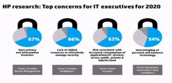 Mike The Architect Blog - HP Research CIO Sec Concerns