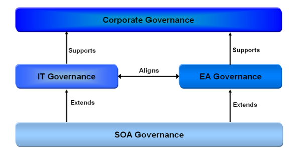 Mike The Architect: Open Group SOA Governance Model