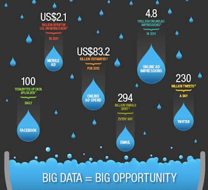 Mike The Architect Blog - IBM Big Data Opps
