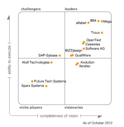 gartner's 2013 enterprise architecture tools magic quadrant – ea