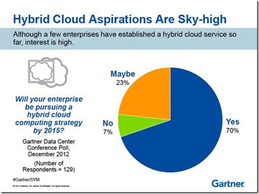 Mike The Architect Blog: Gartner Symposium 2013 5 Take-Aways - Hybrid Cloud Predictions