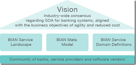 Mike The Architect Blog: TOGAF and BIAN Whitepaper