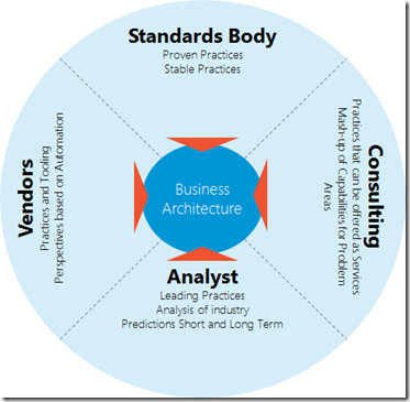 Business Architecture Vendor COnsultant Analyst Standards Persectives Mental Framework